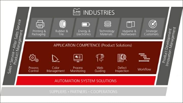 BST eltromat, Kampf, Industrie 4.0