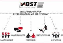 BST eltromat