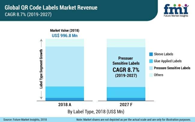 Future Market Insights, QR-Codes