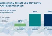 HDE, GVM, Kunststoffrecycling, Kunststoffrezyklat,