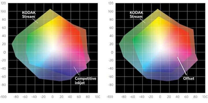 Kodak, Inkjet-Tinten