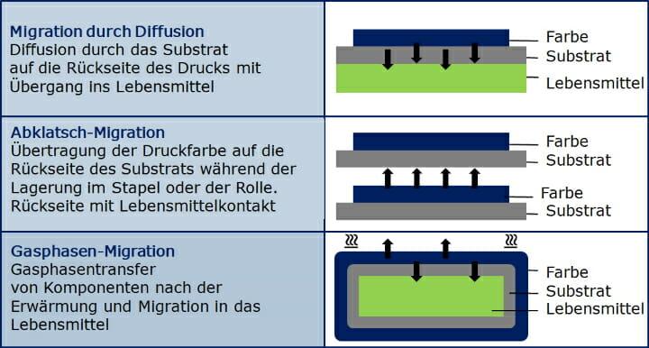 Low Migration Druckfarben