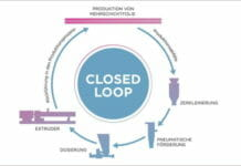 Coperion, Mehrschichtfolien, Recycling,
