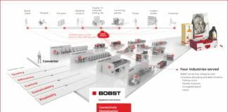 Bobst, Digitalisierung,