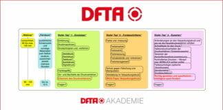 DFTA, Flexodruck-Akademie,