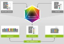 CGS Oris, Colour Management,