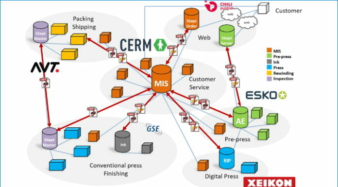 GSE Dispensing, MIS ERP-Software, Farbrezeptiersystem,