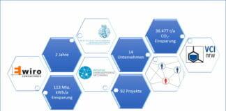 Mitsubishi HiTec Paper, Energieeffizienz,