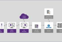 CGS ORIS, Screen Graphic Solutions, CxF,