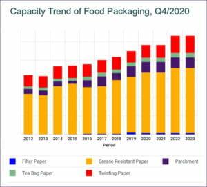 Forest2Market, Lebensmittelverpackungen