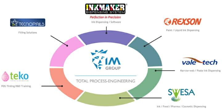 Inkmaker, IM Group