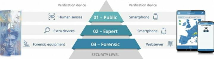 u-nic Solutions, Sicherheitsetiketten,